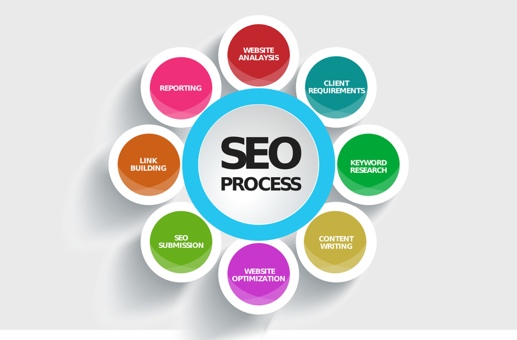 What is off page SEO search engine optimisation